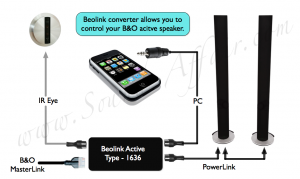 BeoLink Active type 1636